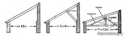 Рисунок 1. Конструкция крыши с наслонными деревянными стропилами.