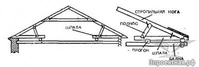 Рисунок 3.1. Конструкция крыши с деревянными фермами.