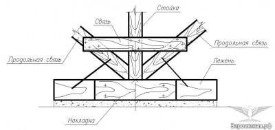 Рисунок 6.1. Узел операния стойки крыши с несущими прогонами и профилированным листом. Проектное решение