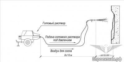 Рисунок 1. Схема торкретирования мокрым способом методом сплошного потока