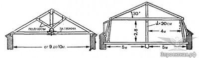 Рисунок 3.2. Конструкция крыши с деревянными фермами.