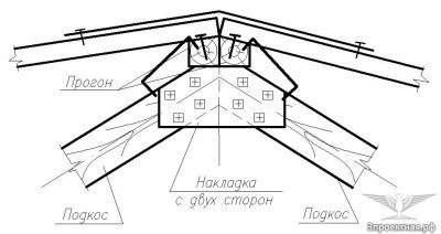 Рисунок 5.1. Коньковый узел крыши с несущими прогонами и профилированным листом. Проектное решение